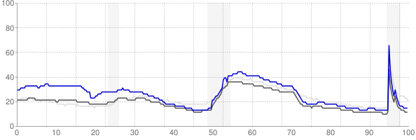 Coeur dAlene, Idaho monthly unemployment rate chart